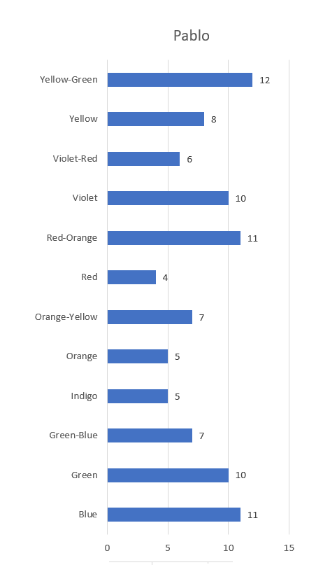 This bar chart shows a count of all the coloured pencils that belong to a colour wheel family from the Caran d'Ache Pablo coloured pencil range.