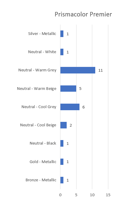 A bar chart showing a count of all the metallic and neutral pencils from the Prismacolor Premier coloured pencil range.