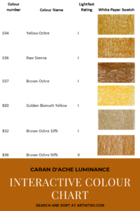 "Pinterest image of orange-yellow colour swatches on white paper beside the pencil name and lightfast rating on white background. Text says ""Caran d'Ache Luminance Find the colour you need now! Sort and search the interactive colour chart at Artnitso.com."
