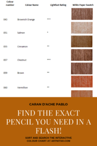 "Pinterest image of red-orange colour swatches beside colour name, colour number and lightfast rating on white background. Text says ""Caran d'Ache Pablo Find the exact pencil you need in a flash! Use the interactive colour chart at Artnitso.com""."