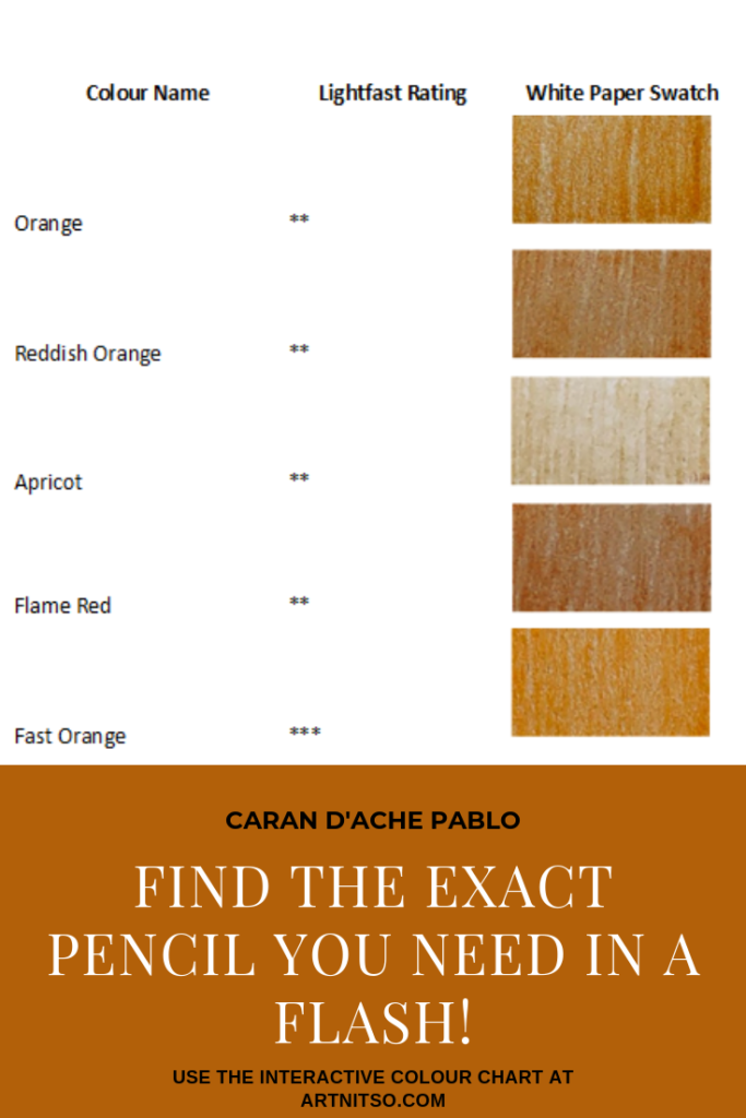 "Pinterest image. Pablo interactive colour chart example showing orange colour swatches beside colour name, colour number and lightfast rating on white background. Text says ""Caran d'Ache Pablo Find the exact pencil you need in a flash! Use the interactive colour chart at Artnitso.com""."