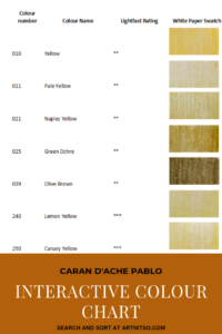"Pinterest image of yellow colour swatches beside colour name, colour number and lightfast rating on white background. Text says ""Caran d'Ache Pablo interactive colour chart. Search and sort at Artnitso.com""."