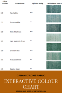 "Pinterest image of green-blue colour swatches beside colour name, colour number and lightfast rating on white background. Text says ""Caran d'Ache Pablo interactive colour chart. Search and sort at Artnitso.com""."