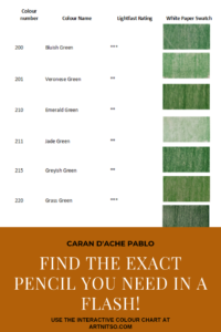 """Pinterest image of green colour swatches beside colour name, colour number and lightfast rating on white background. Text says """"Caran d'Ache Pablo Find the exact pencil you need in a flash! Use the interactive colour chart at Artnitso.com""""."""