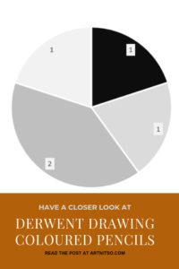 """Pinterest image of a pie chart showing the neutral colours and count of the pencils in the Derwent Drawing coloured pencil set. Text says """"A closer look - Derwent Drawing Coloured Pencils - read about it at Artnitso.com."""""""
