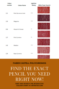 "Pinterest image of violet-red colour swatches with pencil numbers, names and lightfast ratings. Text says ""Faber Castell Polychromos Find the exact pencil you need right now! Sort and search the interactive colour chart at Artnitso.com."""