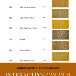 "Pinterest image of yellow colour swatches with pencil numbers, names and lightfast ratings. Text says ""Faber Castell Polychromos Interactive Colour Chart. Search and sort at Artnitso.com."""