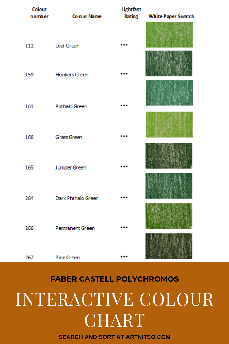 """Pinterest image of green colour swatches with pencil numbers, names and lightfast ratings. Text says """"Faber Castell Polychromos Interactive Colour Chart. Search and sort at Artnitso.com."""""""