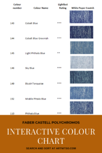"Pinterest image of blue colour swatches with pencil numbers, names and lightfast ratings. Text says ""Faber Castell Polychromos Interactive Colour Chart. Search and sort at Artnitso.com."""