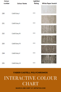 "Pinterest image of neutral cool grey colour swatches with pencil numbers, names and lightfast ratings. Text says ""Faber Castell Polychromos Interactive Colour Chart. Search and sort at Artnitso.com."""