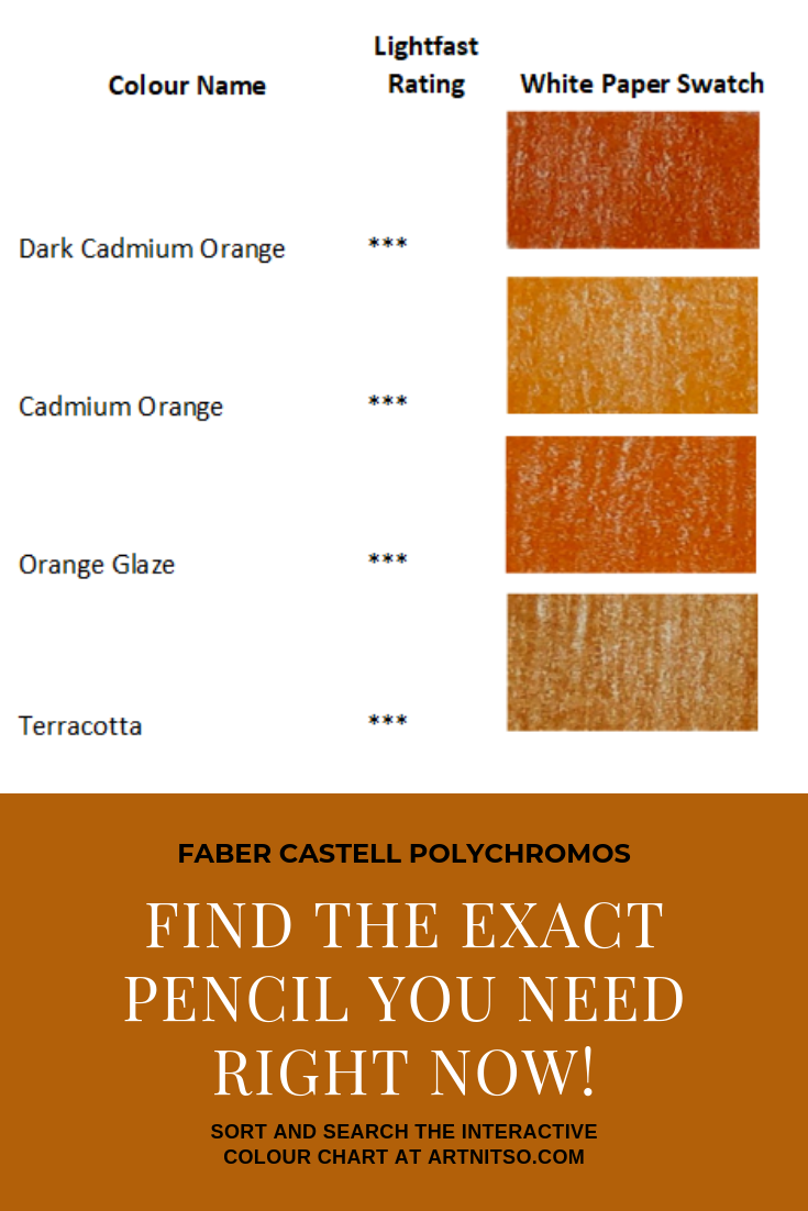 """Pinterest image of red-orange colour swatches with pencil numbers, names and lightfast ratings. Text says """"Faber Castell Polychromos Find the exact pencil you need right now! Sort and search the interactive colour chart at Artnitso.com."""""""
