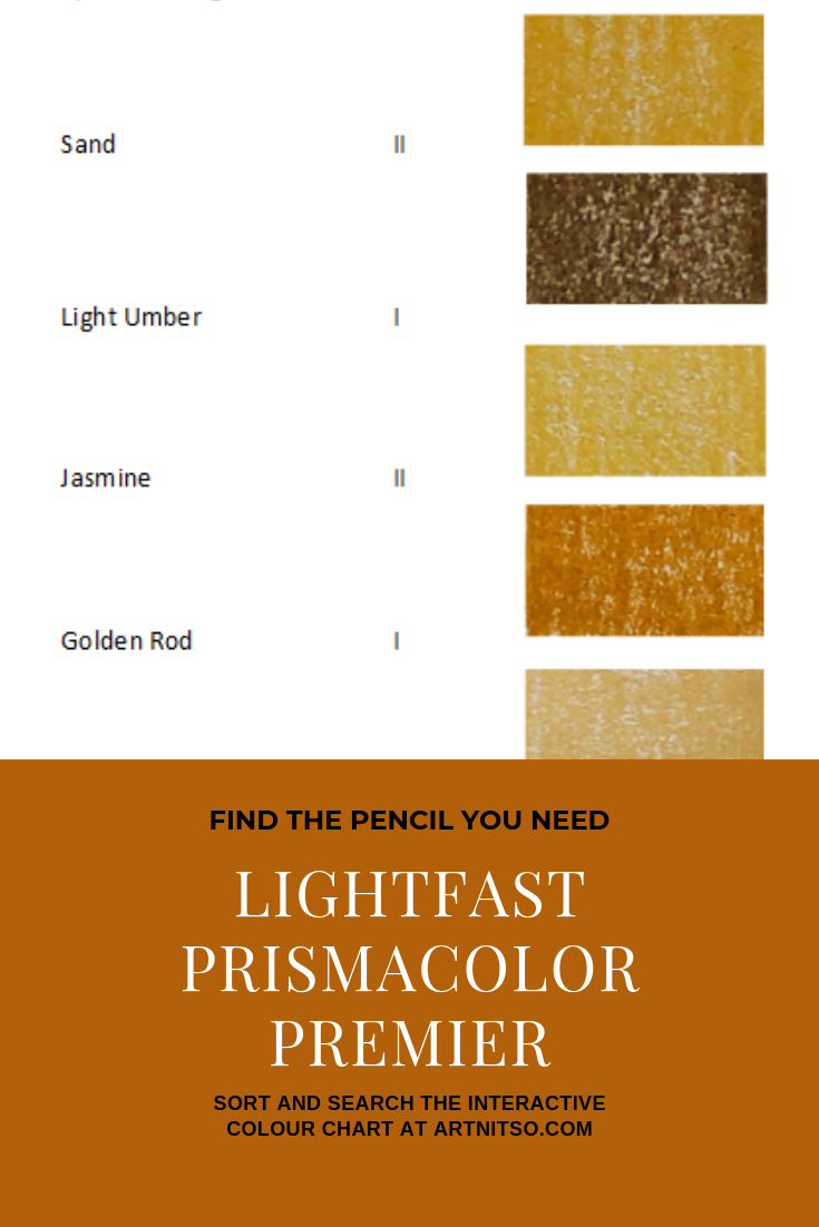 """Pinterest image of five orange-yellow colour swatches, their pencil name and lightfast rating on white background. Text says """"Find the pencil you need - lightfast Prismacolor Premier pencils - sort and search the interactive colour chart at Artnitso.com""""."""