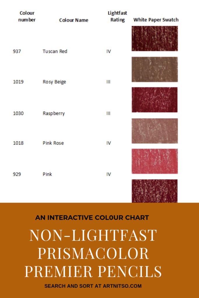 "Pinterest image of six violet-red colour swatches, their pencil name, number and lightfast rating on white background. Text says ""An interactive colour chart - non-lightfast Prismacolor Premier Pencils. Search at sort at Artnitso.com""."