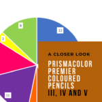 "Pinterest image of pie chart showing colour wheel with totals. Text says ""A closer look Prismacolor Premier Coloured Pencils III, IV and V. Read about it at Artnitso.com""."