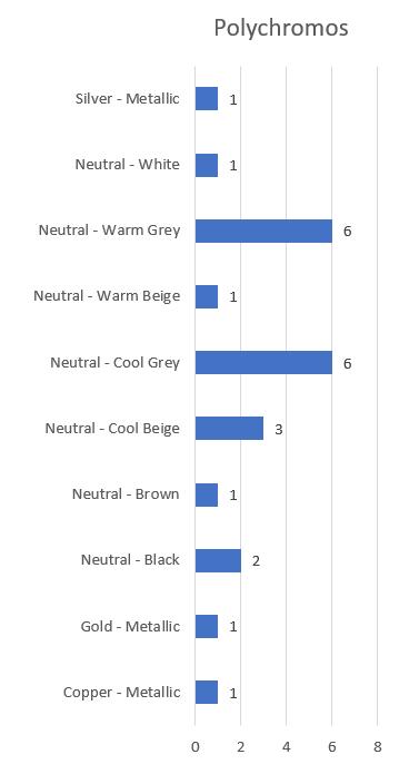Polychromos - neutrals and metallics bar chart - Artnitso.com