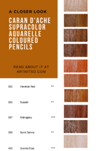 Pinterest image of red-orange colour swatches and pencil information. Text says 'A closer look - Caran d'Ache Supracolor Aquarelle Coloured Pencils. Read about it at Artnitso.com.