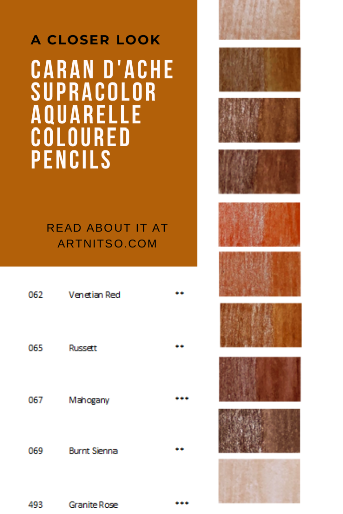Pinterest image of red-orange colour swatches and pencil information. Text says'A closer look - Caran d'Ache Supracolor Aquarelle Coloured Pencils. Read about it at Artnitso.com.