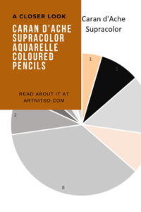 Pinterest image of pie chart showing count of neutral coloured pencils. Text says 'A closer look - Caran d'Ache Supracolor Aquarelle Coloured Pencils. Read about it at Artnitso.com.