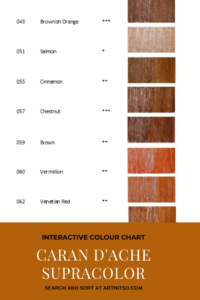 Pinterest image - Caran d'Ache Supracolor interactive colour chart showing red-orange colour swatches. Text says 'Interactive colour chart - Caran d'Ache Supracolor - search and sort at Artnitso.com.'