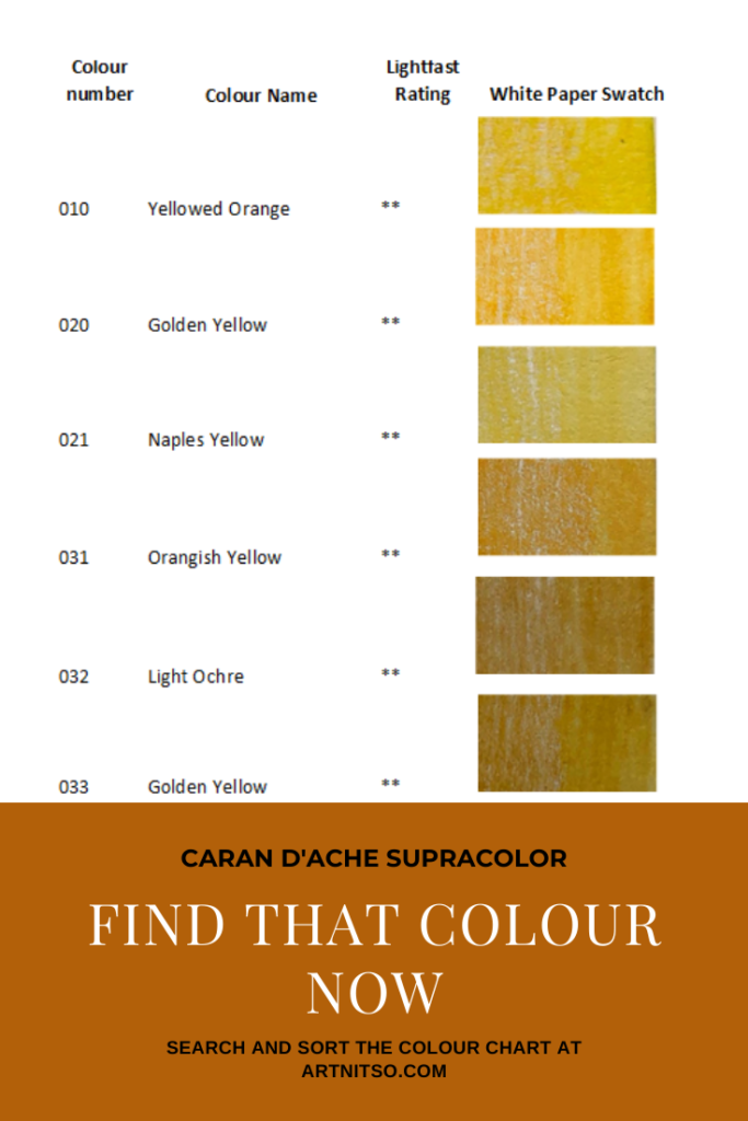 Pinterest image. Sample of Caran d'Ache Supracolor interactive colour chart showing orange-yellow colour swatches. Text says'Caran d'Ache Supracolor - Find that colour now - search and sort the colour chart at Artnitso.com.'