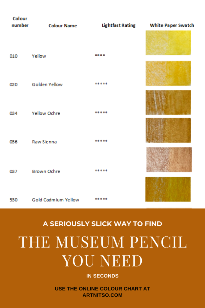 Pinterest image of Caran dAche Museum yellow pencil colour numbers, colour name, lightfast rating and white paper swatch. Text says' A seriously slick way to find the museum pencil you need in seconds. Use the online colour chart at Artnitso.com'