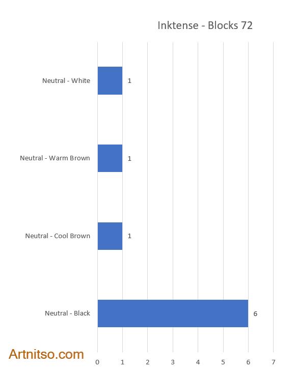 Derwent Inktense Blocks 72 neutral colours bar chart - Artnitso.com
