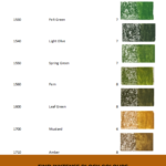 Pinterest image showing the names, numbers, lightfast ratings and yellow-green colour swatches of the Derwent Inktense blocks. Text says 'Find Inktense block colours in seconds..... Search and sort at Artnitso.com'.