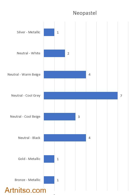 Neopastel neutral colours bar chart Artnitso.com