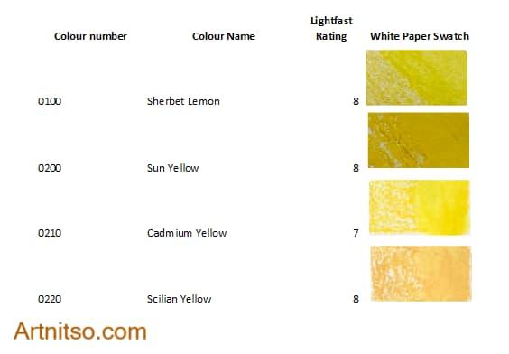Derwent Inktense Blocks 72 yellow - Artnitso.com
