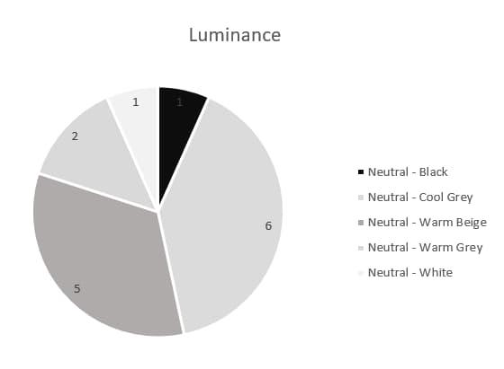 Caran d'Ache Luminance Neutrals Pie Chart - Artnitso.com