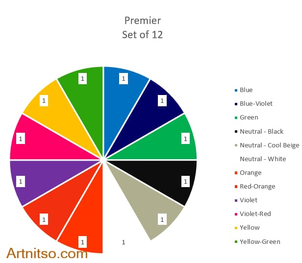 Prismacolor Premier 12 all colours pie chart - Artnitso.com