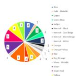 Prismacolor Artstix 48 All colours Pie Chart