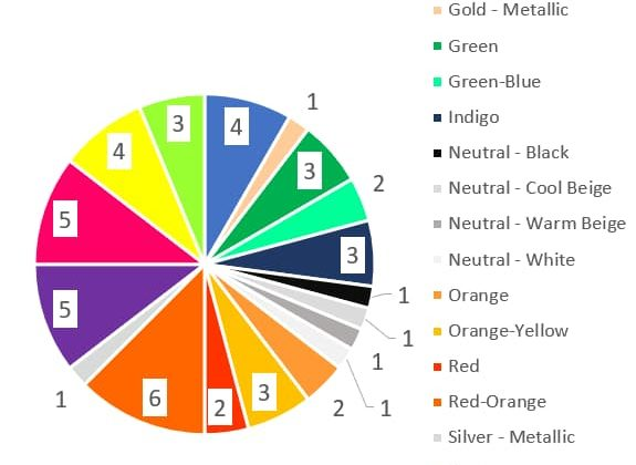 Prismacolor Artstix 48 All colours Pie Chart