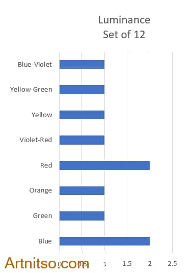 Luminance 12 - all colour wheel bar chart - Arrtnitso.com