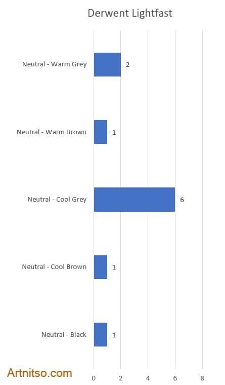 Derwent Lightfast Neutrals Bar chart - Artnitso.com