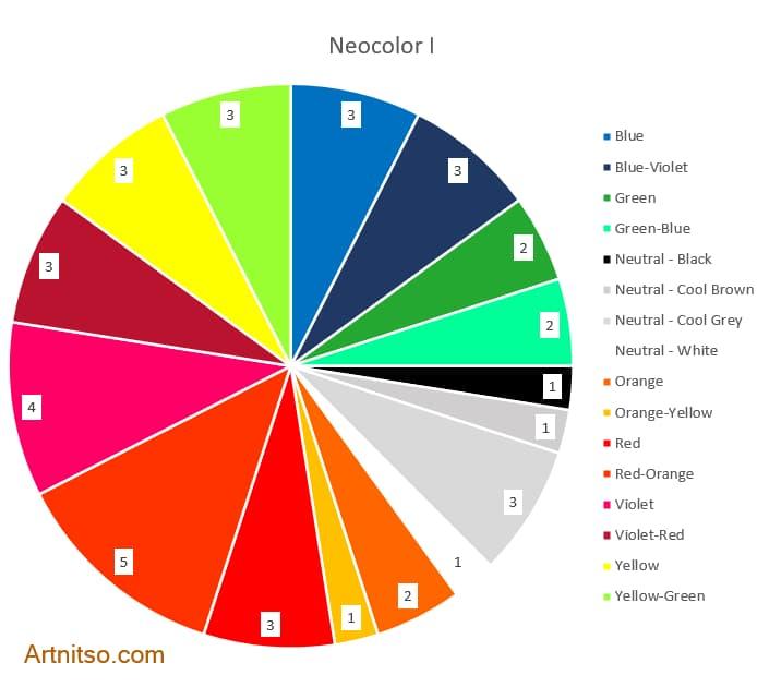 Caran d'Ache Neocolor I wax crayons - All colours pie chart - Artnitso.com