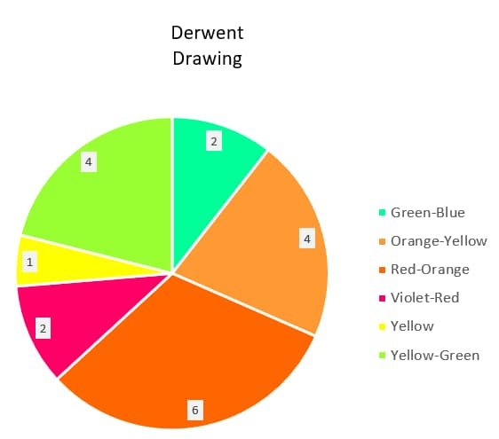 Derwent Drawing 24 - Colour Wheel colours pie chart - Artnitso.com