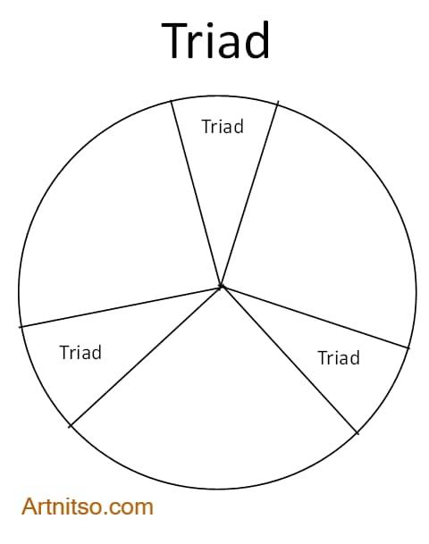 Colour Wheel Colour Relationship - Triad Colour relationship - Artnitso.com